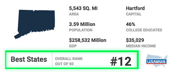 US New Ranking